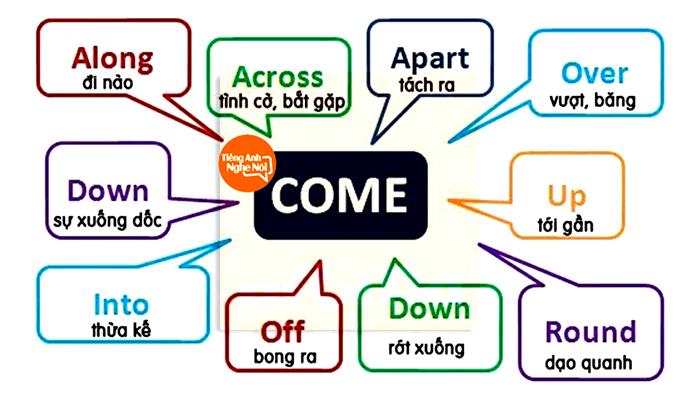 """Cụm động từ tiếng Anh với """"come"""""""
