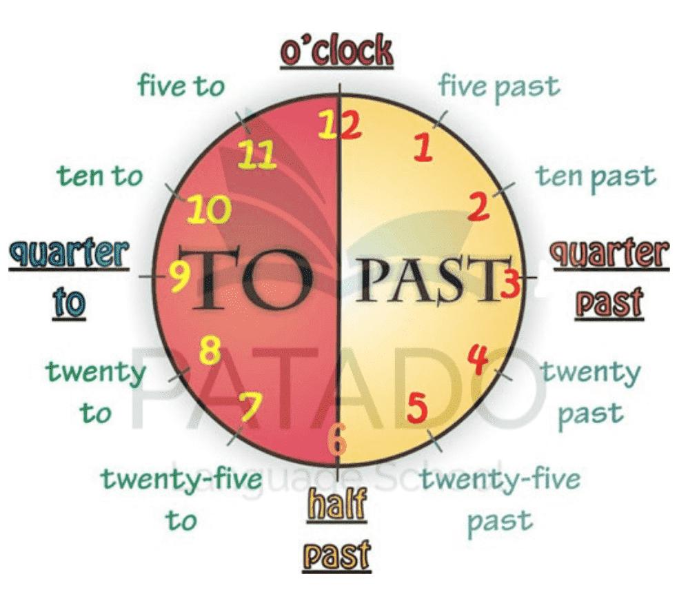 Cách đọc giờ