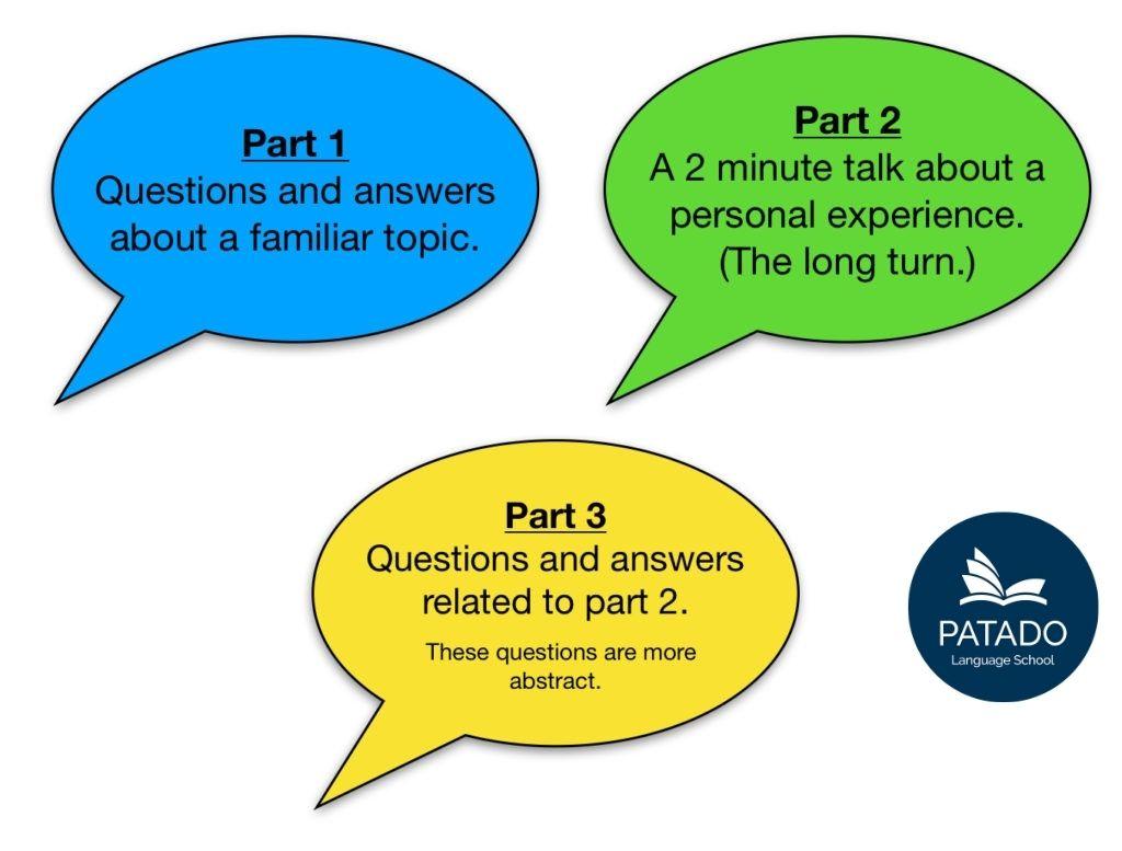 Cấu trúc bài thi IELTS Speaking