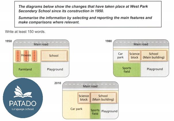 Ví dụ về dạng bài Map - IELTS Writing