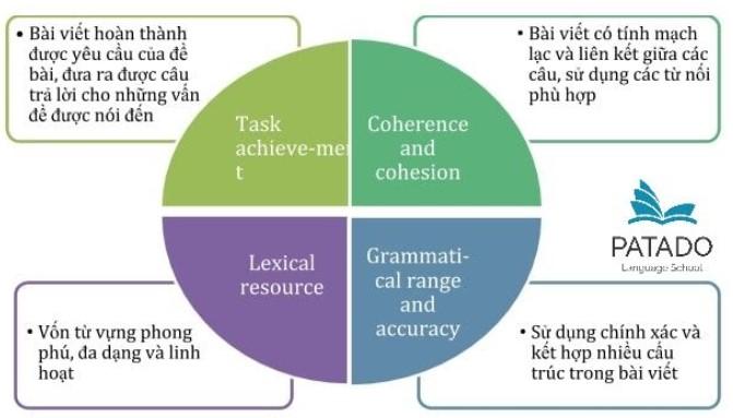 4 yếu tố cần có trong bài thi Writing