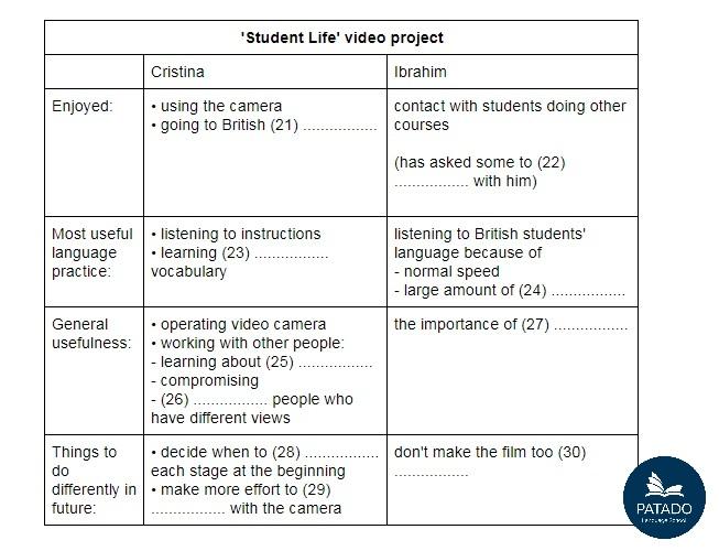 Định hướng cách làm Listening IELTS Task type 4 – Form, note, table, flow-chart, summary completion