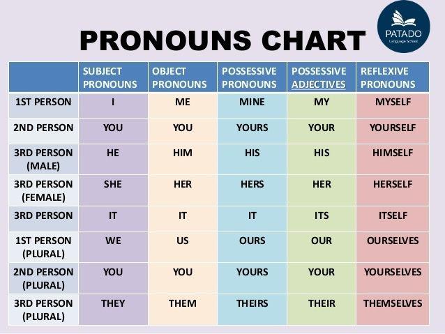 phân loại đại từ tiếng Anh