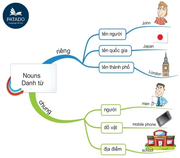 Tổng hợp định nghĩa các loại động từ trong tiếng Anh Danh-tu-1-patado